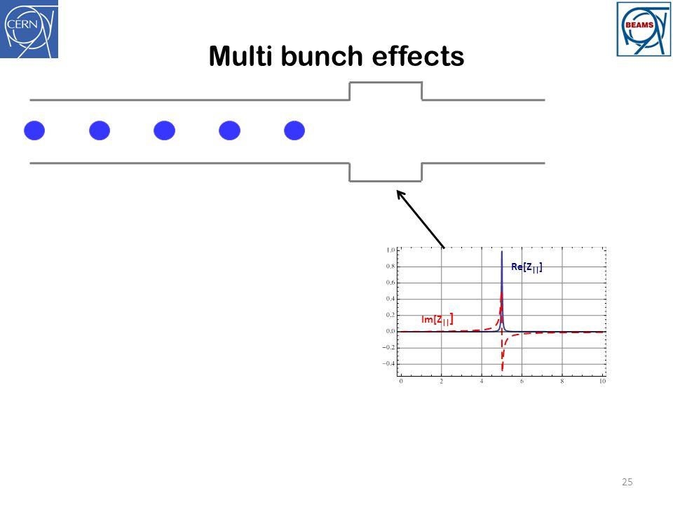 Multi bunch effects Re[Z||] Im[Z||]